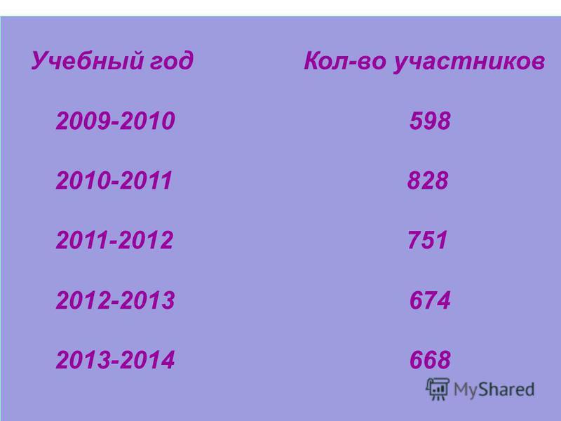 Учебный год Кол-во участников 2009-2010 598 2010-2011 828 2011-2012 751 2012-2013 674 2013-2014 668