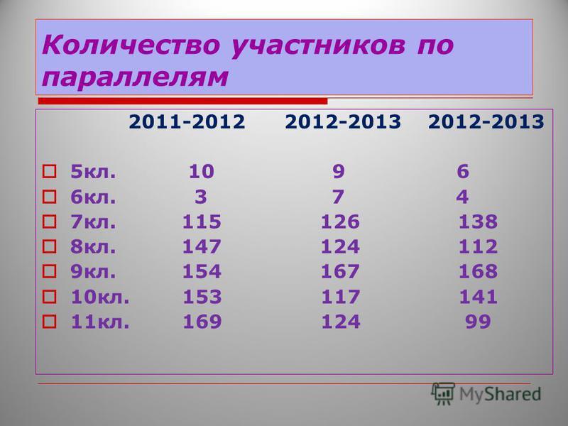 Количество участников по параллелям 2011-2012 2012-2013 2012-2013 5 кл. 10 9 6 6 кл. 3 7 4 7 кл. 115 126 138 8 кл. 147 124 112 9 кл. 154 167 168 10 кл. 153 117 141 11 кл. 169 124 99