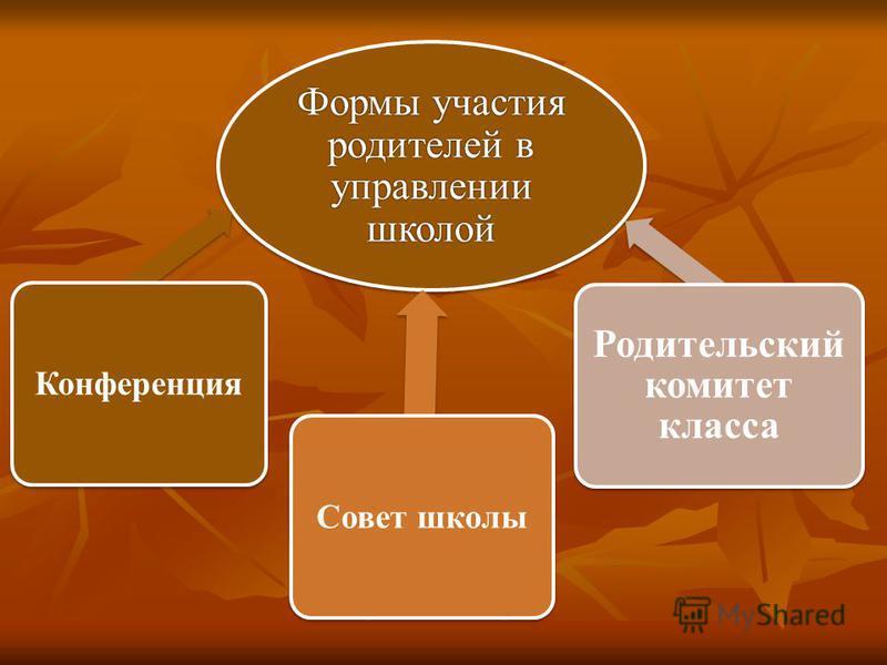 Формы участия родителей в управлении школой Конференция Совет школы Родительский комитет класса