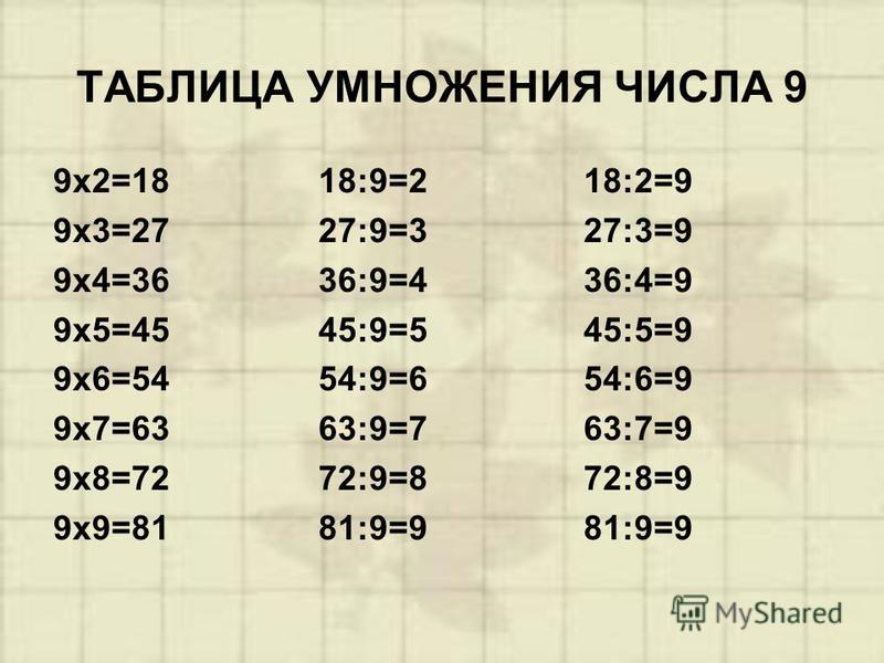 ТАБЛИЦА УМНОЖЕНИЯ ЧИСЛА 9 9 х 2=18 9 х 3=27 9 х 4=36 9 х 5=45 9 х 6=54 9 х 7=63 9 х 8=72 9 х 9=81 18:9=2 27:9=3 36:9=4 45:9=5 54:9=6 63:9=7 72:9=8 81:9=9 18:2=9 27:3=9 36:4=9 45:5=9 54:6=9 63:7=9 72:8=9 81:9=9