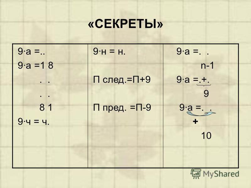 «СЕКРЕТЫ» 9·а =.. 9·а =1 8.. 8 1 9·ч = ч. 9·н = н. П след.=П+9 П пред. =П-9 9·а =.. n-1 9·а =.+. 9 9·а =.. + 10