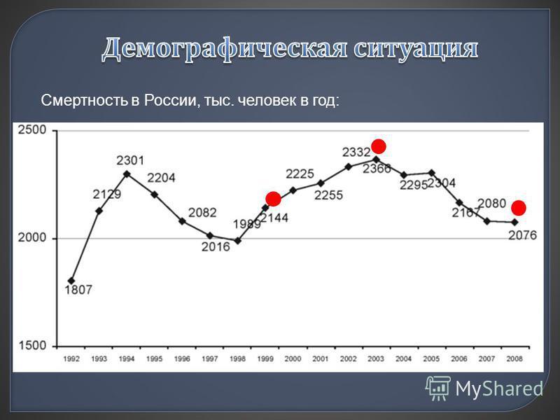 Смертность в России, тыс. человек в год: