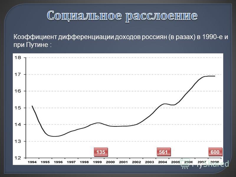 135 561 600 Коэффициент дифференциации доходов россиян (в разах) в 1990-е и при Путине :