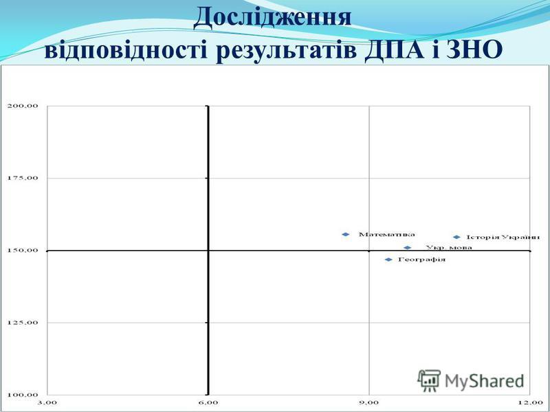 Дослідження відповідності результатів ДПА і ЗНО