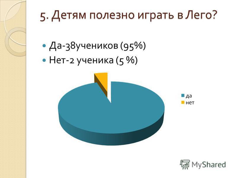 5. Детям полезно играть в Лего ? Да -38 учеников (95%) Нет -2 ученика (5 %)
