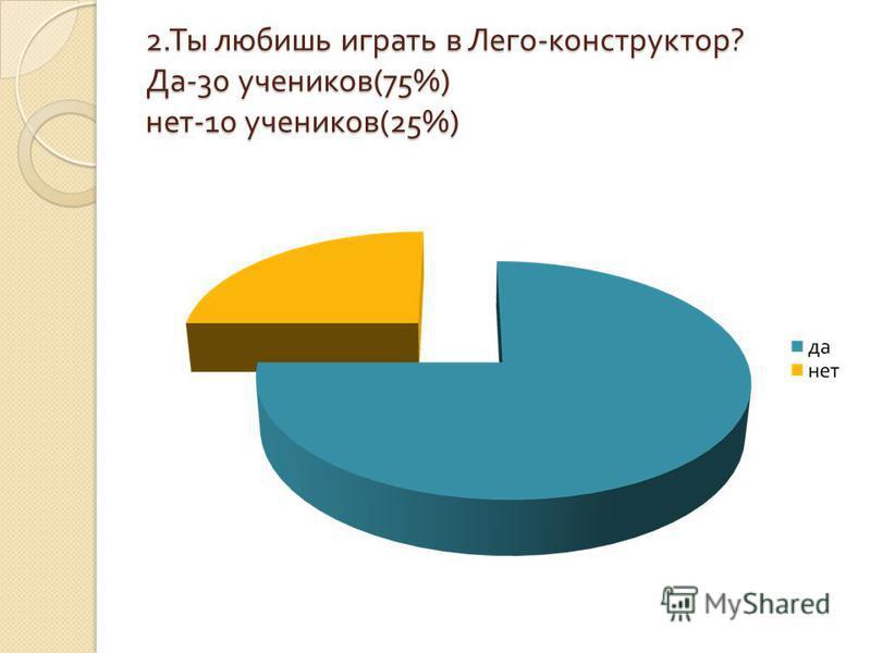 2. Ты любишь играть в Лего - конструктор ? Да -30 учеников (75%) нет -10 учеников (25%)