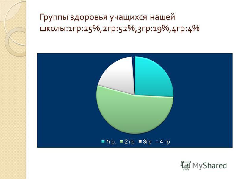Группы здоровья учащихся нашей школы :1 гр :25%,2 гр :52%,3 гр :19%,4 гр :4%