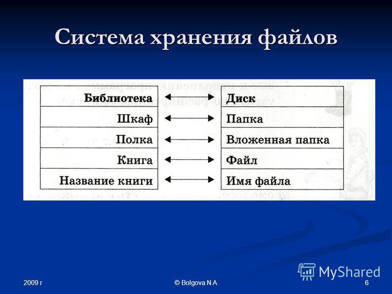 2009 г 6© Bolgova N A Система хранения файлов