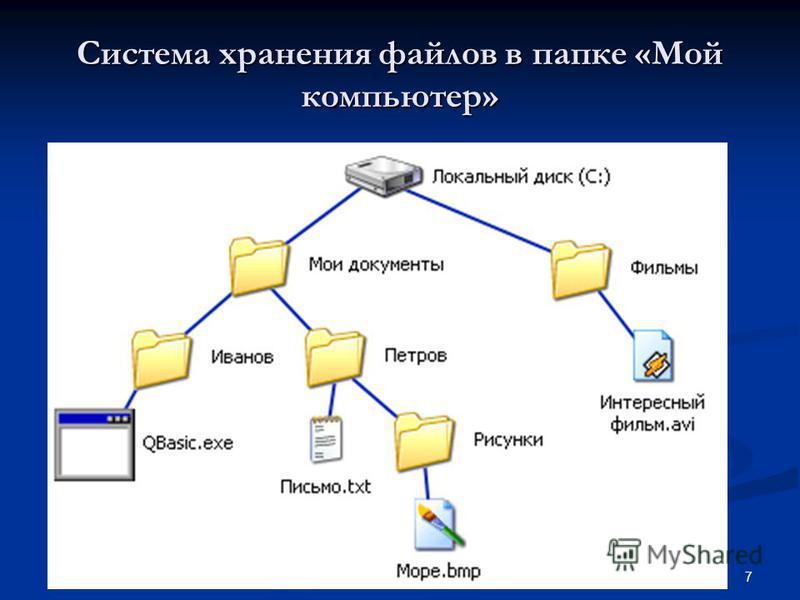 2009 г 7© Bolgova N A Система хранения файлов в папке «Мой компьютер»