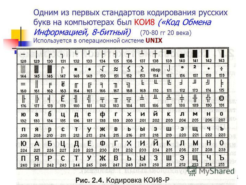 2008 г.© Bolgova N.A.11 Одним из первых стандартов кодирования русских букв на компьютерах был КОИ8 («Код Обмена Информацией, 8-битный) (70-80 гг 20 века) Используется в операционной системе UNIX