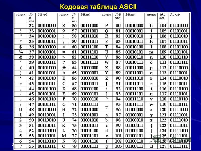2008 г. © Bolgova N.A. 8 Кодовая таблица ASCII