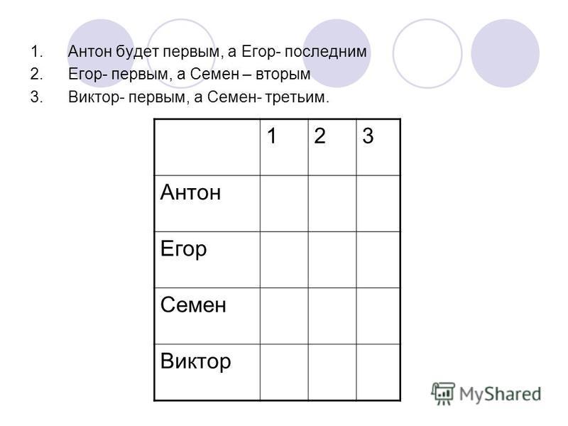 1. Антон будет первым, а Егор- последним 2.Егор- первым, а Семен – вторым 3.Виктор- первым, а Семен- третьим. 123 Антон Егор Семен Виктор