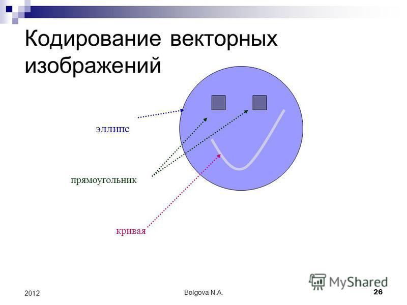 Bolgova N.A.26 2012 Кодирование векторных изображений эллипс прямоугольник кривая