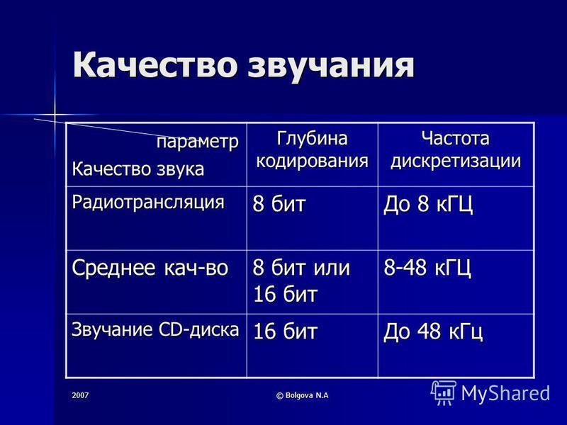 2007© Bolgova N.A Качество звучания параметр параметр Качество звука Глубина кодирования Частота дискретизации Радиотрансляция 8 бит До 8 кГЦ Среднее кач-во 8 бит или 16 бит 8-48 кГЦ Звучание CD-диска 16 бит До 48 к Гц