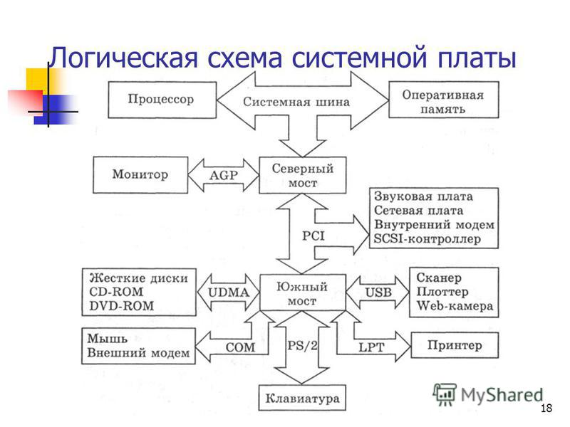 2010 г.© Bolgova N.A.18 Логическая схема системной платы
