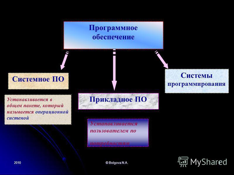 2010© Bolgova N.A.5 Системное ПО Системы программирования Прикладное ПО Программное обеспечение Устанавливается в общем пакете, который называется операционной системой Устанавливается пользователем по потребностям