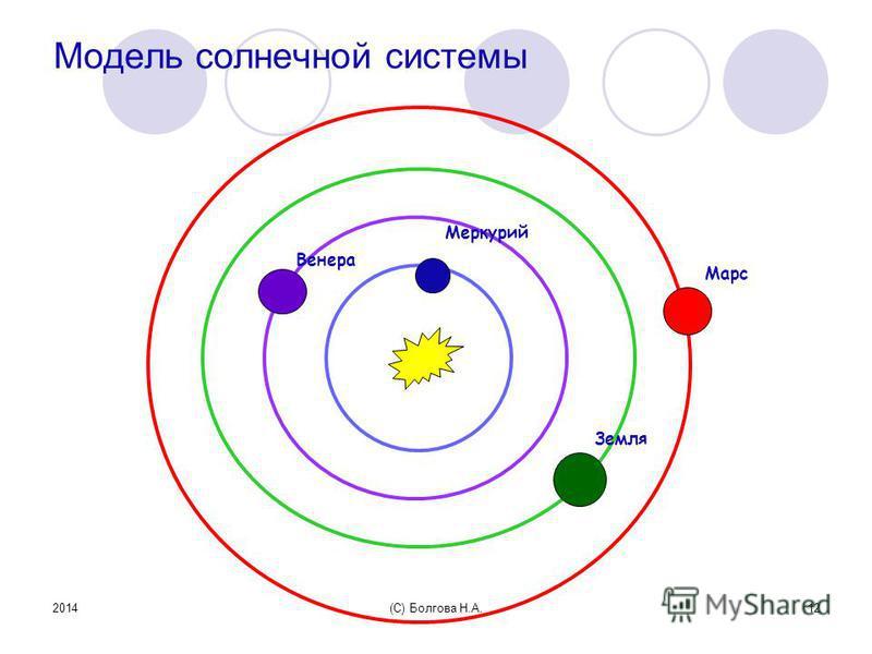 2014(С) Болгова Н.А.12 Модель солнечной системы Меркурий Венера Земля Марс