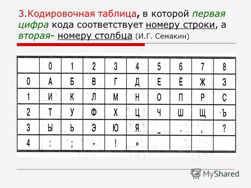 3. Кодировочная таблица, в которой первая цифра кода соответствует номеру строки, а вторая- номеру столбца (И.Г. Семакин)