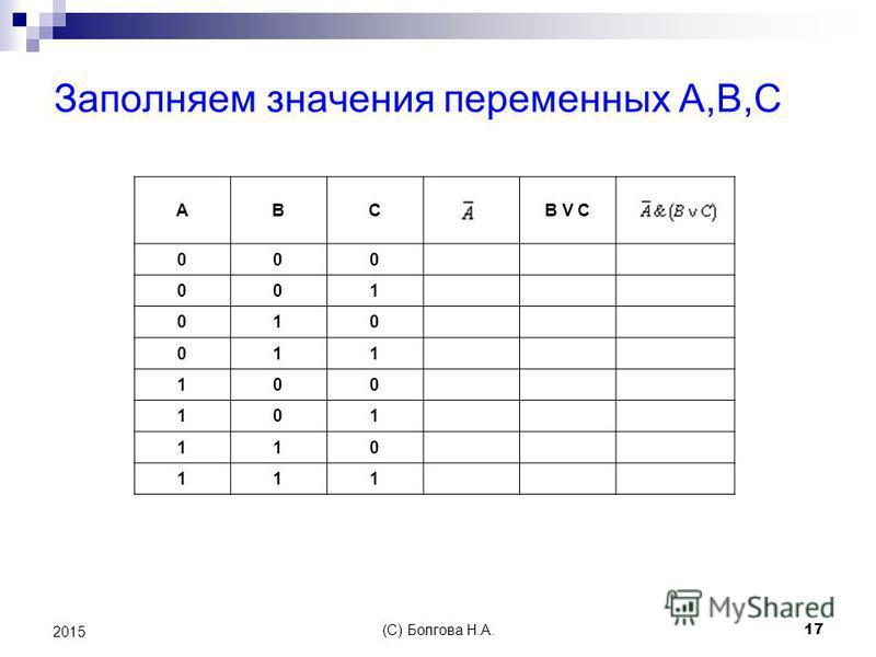 (С) Болгова Н.А. 17 2015 ABCB V C 000 001 010 011 100 101 110 111 Заполняем значения переменных А,В,С