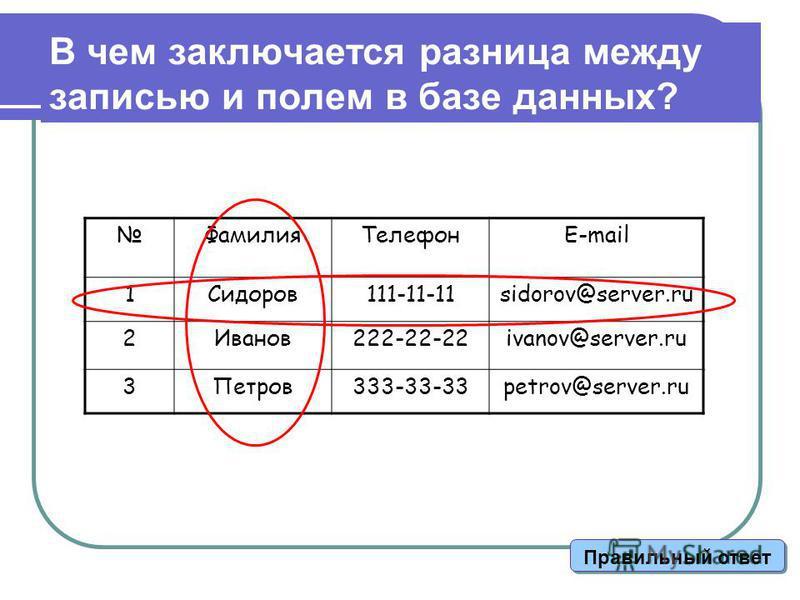 В чем заключается разница между записью и полем в базе данных? Фамилия ТелефонE-mail 1Cидоров 111-11-11sidorov@server.ru 2Иванов 222-22-22ivanov@server.ru 3Петров 333-33-33petrov@server.ru Правильный ответ