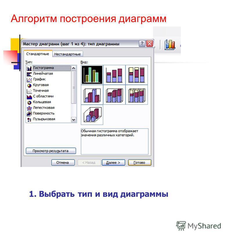 Алгоритм построения диаграмм 1. Выбрать тип и вид диаграммы
