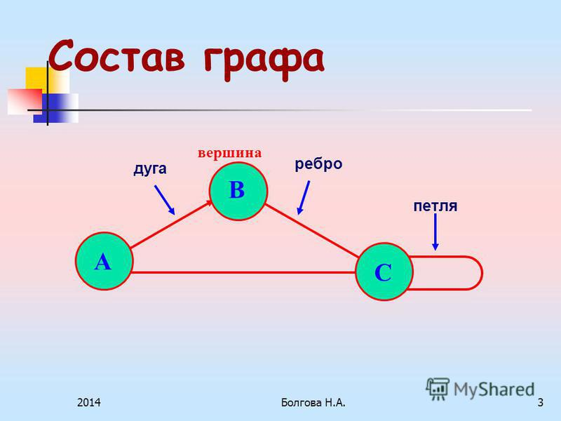 2014Болгова Н.А.3 Состав графа А В С петля ребро дуга вершина
