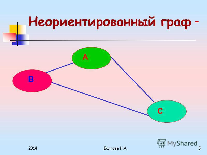 2014Болгова Н.А.5 Неориентированный граф - В А С