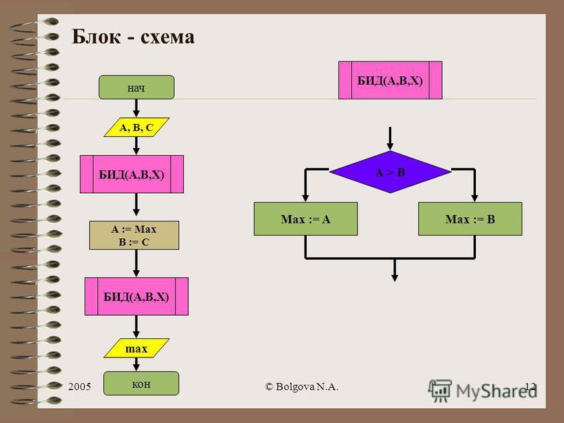 2005© Bolgova N.A.11 АЛГ БИД ( цел А, В, max) арг А, В рез max НАЧ если А>В то max := А иначе max := В все КОН Вспомогательный алгоритм