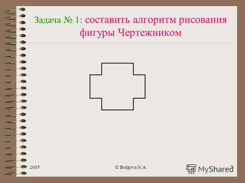2005© Bolgova N.A.6 Каждый вспомогательный алгоритм - описывает решение какой-либо подзадачи ; -имеет линейную, разветвляющую, циклическую структуру; - может быть составлен заранее и к нему можно обратиться.