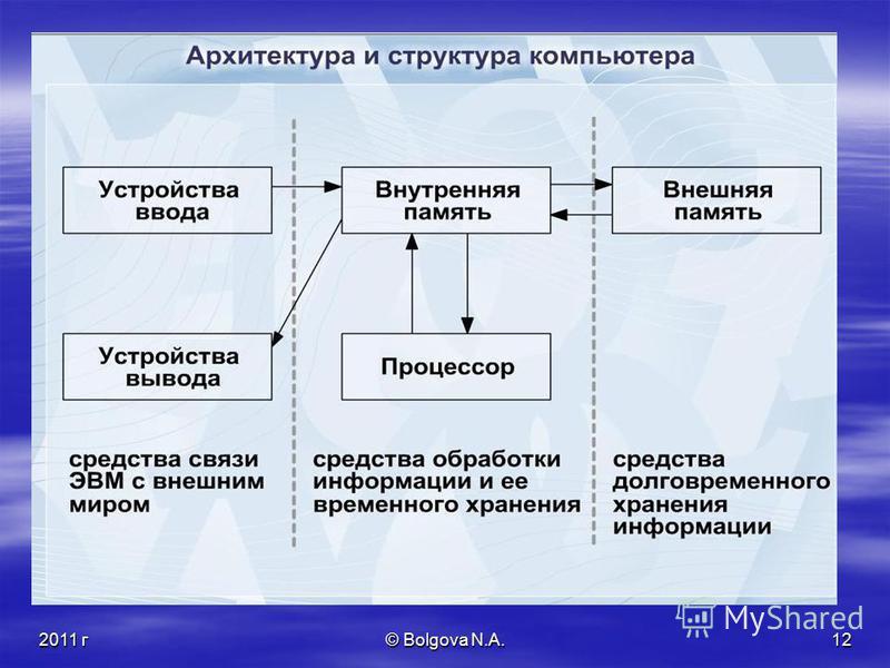 2011 г© Bolgova N.A.11 Внешняя память (долговременная) задвижка Блокировка записи: Втулка привода диска Отверстие для записи/считывания