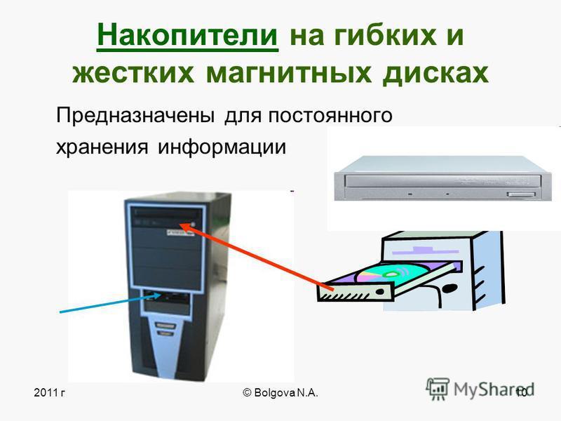2011 г© Bolgova N.A.9 Сетевая карта Карты расширений Видеокарта (Video Card) Звуковая карта (Sound Card)