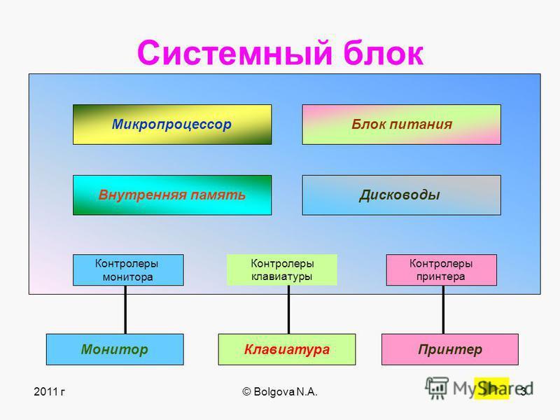 2011 г© Bolgova N.A.2 Основная конфигурация компьютера: 1. Системный блок 2. Монитор (дисплей) 3. Клавиатура 4. Мышь 5. Периферийное оборудование