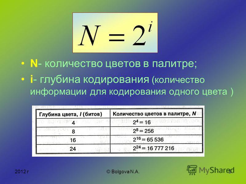 2012 г© Bolgova N.A.5 N- количество цветов в палитре; i- глубина кодирования (количество информации для кодирования одного цвета )