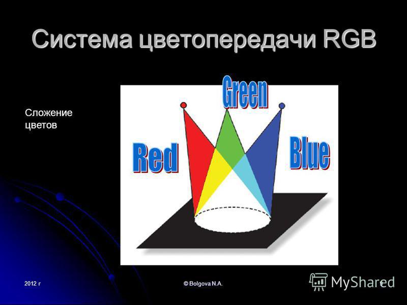 2012 г© Bolgova N.A.9 Система цветопередачи RGB Сложение цветов