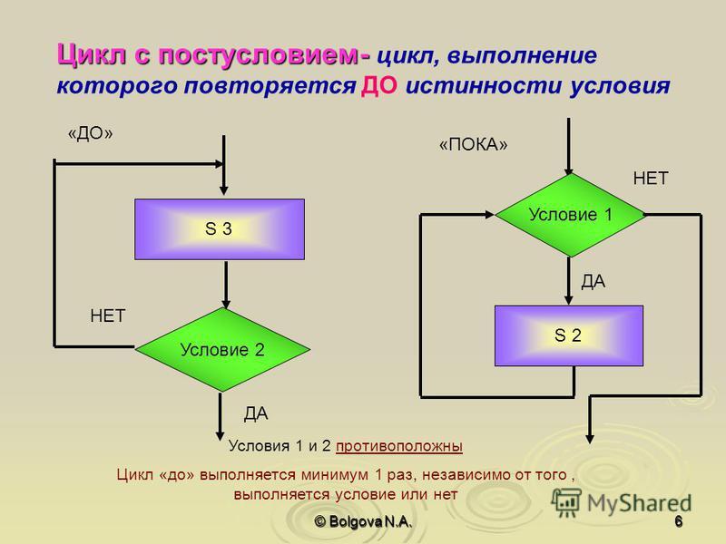 © Bolgova N.A.6 Цикл с постусловием- цикл, выполнение которого повторяется ДО истинности условия Условие 2 S 3 ДА НЕТ Условие 1 S 2 ДА НЕТ Условия 1 и 2 противоположны Цикл «до» выполняется минимум 1 раз, независимо от того, выполняется условие или н