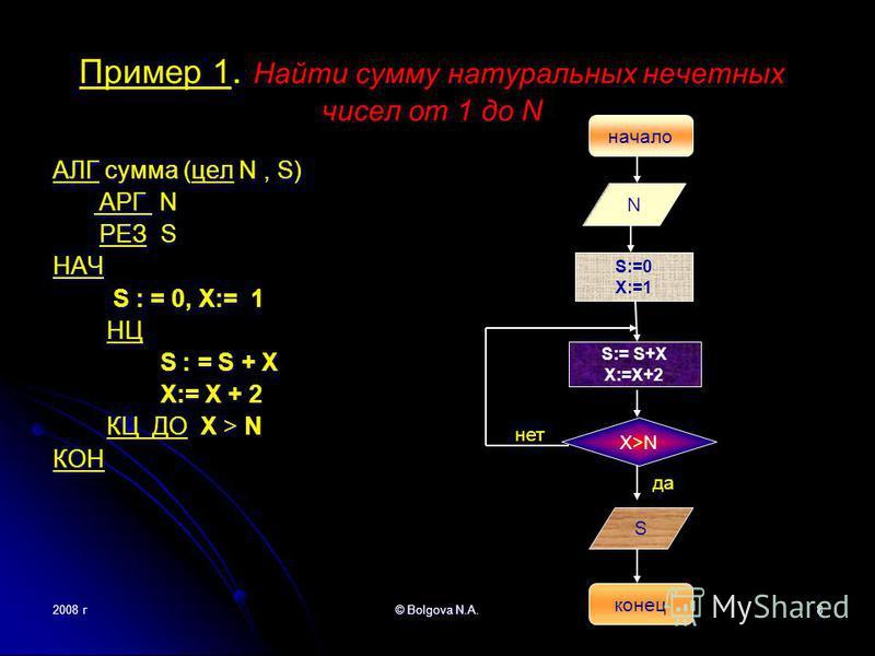 Пример 1. Найти сумму натуральных нечетных чисел от 1 до N АЛГ сумма (цел N, S) АРГ N АРГ N РЕЗ S РЕЗ SНАЧ S : = 0, Х:= 1 S : = 0, Х:= 1 НЦ НЦ S : = S + X S : = S + X X:= X + 2 X:= X + 2 КЦ ДО X > N КЦ ДО X > NКОН 2008 г© Bolgova N.A.8 конец начало S