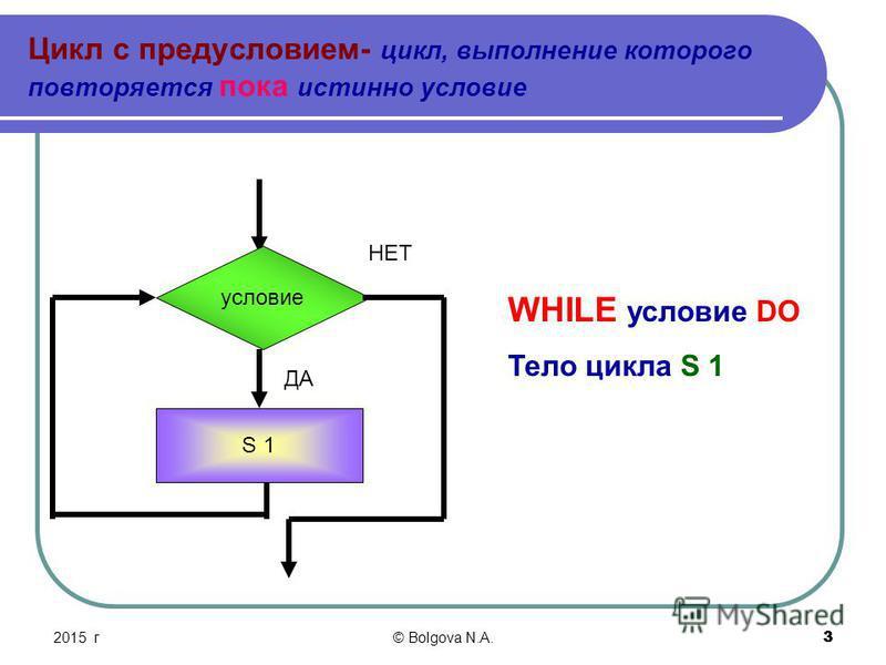 32015 г© Bolgova N.A. 3 Цикл с предусловием- цикл, выполнение которого повторяется пока истинно условие условие S 1 WHILE условие DO Тело цикла S 1 ДА НЕТ