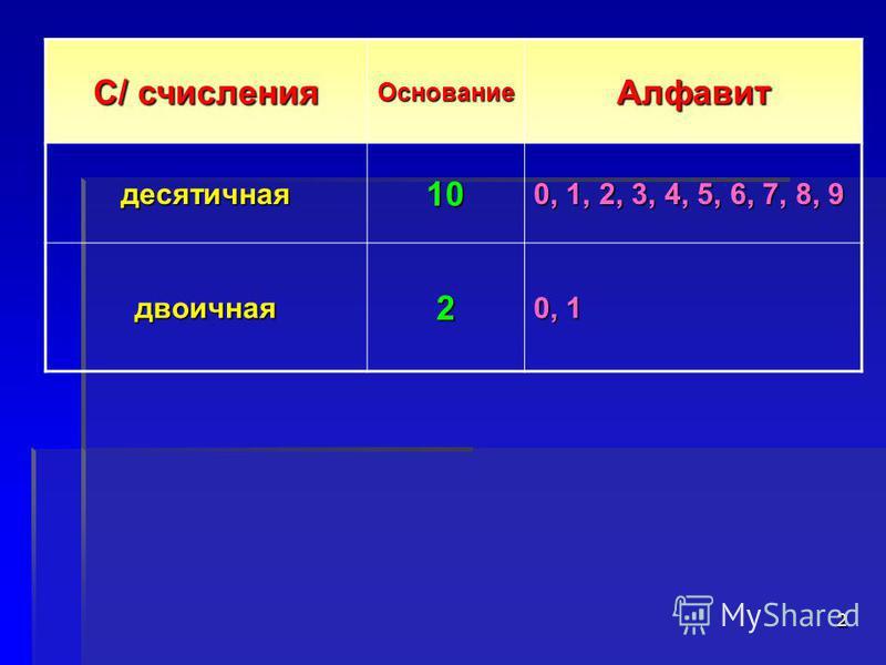 1 0123456789 0 1 десятичная двоичная 9 класс Учитель Болгова Н.А.