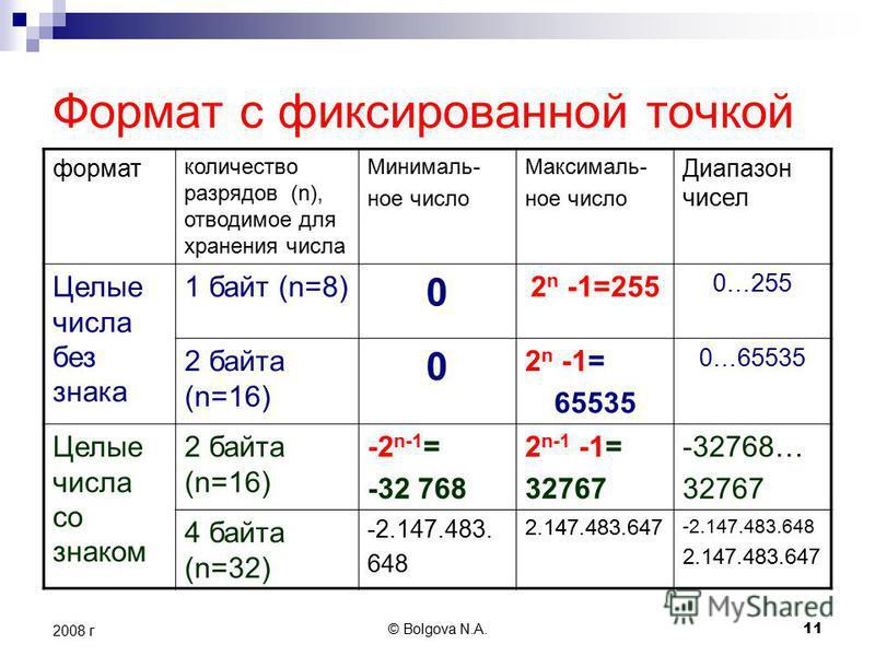 © Bolgova N.A. 11 2008 г Формат с фиксированной точкой формат количество разрядов (n), отводимое для хранения числа Минималь- ное число Максималь- ное число Диапазон чисел Целые числа без знака 1 байт (n=8) 0 2 n -1=255 0…255 2 байта (n=16) 0 2 n -1=