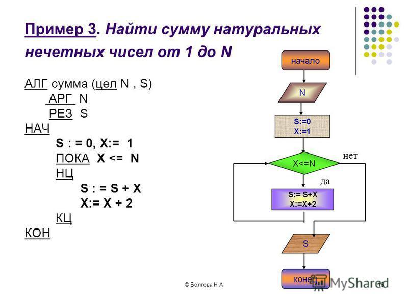 © Болгова Н А15 Пример 2. Найти сумму натуральных нечетных чисел от 1 до N АЛГ сумма (цел N, S) АРГ N АРГ N РЕЗ S РЕЗ SНАЧ S : = 0 S : = 0 ДЛЯ X ОТ 1 ДО N ШАГ 2 ДЛЯ X ОТ 1 ДО N ШАГ 2 НЦ НЦ S : = S + X S : = S + X КЦ КЦКОН да нет