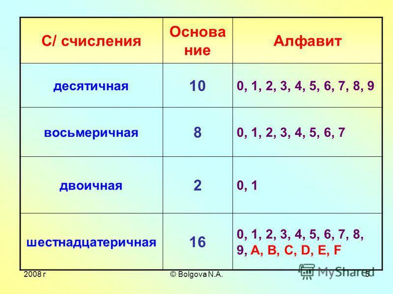 © Bolgova N.A.4 Вопросы: 1. Дайте определение системы счисления. 2. Какие системы счисления называются позиционными? 3. Приведите примеры позиционных с/сч. 4. Назовите остатки, которые получаются при переводе целого числа из десятичной в 2 и 8-ричную