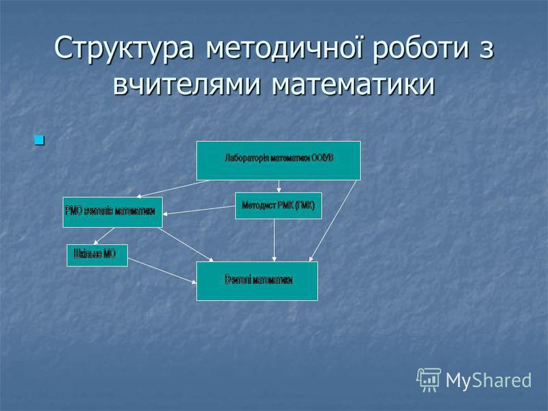 Структура методичної роботи з вчителями математики