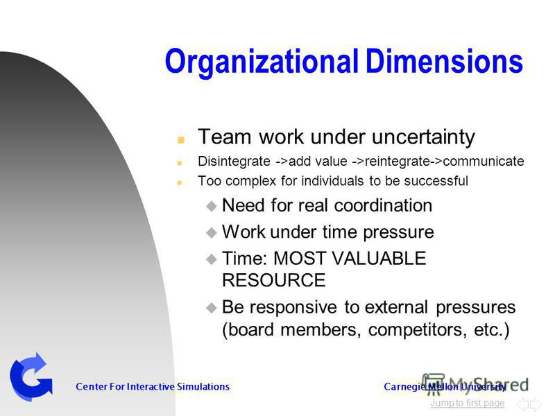 Jump to first page Center For Interactive Simulations Carnegie Mellon University Organizational Dimensions n Team work under uncertainty n Disintegrate ->add value ->reintegrate->communicate n Too complex for individuals to be successful u Need for r