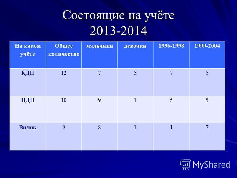 Состоящие на учёте 2013-2014 На каком учёте Общее количество мальчики девочки 1996-19981999-2004 КДН127575 ПДН109155 Вн/шк 98117