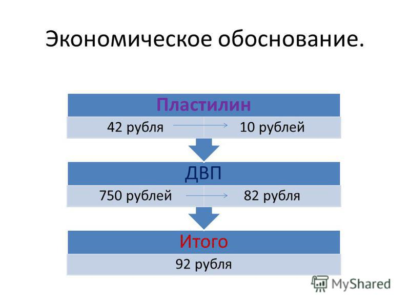 Экономическое обоснование. Итого 92 рубля ДВП 750 рублей 82 рубля Пластилин 42 рубля 10 рублей