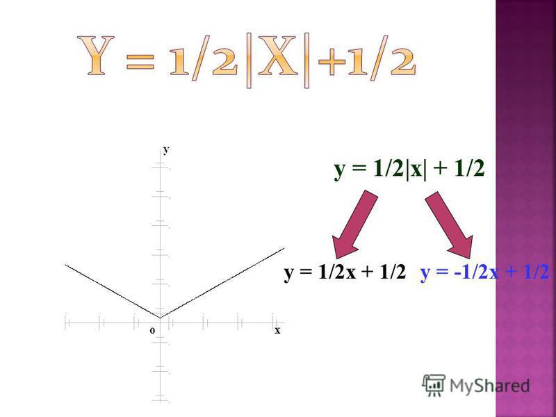 y = 1/2|x| + 1/2 y = 1/2x + 1/2y = -1/2x + 1/2 x y o