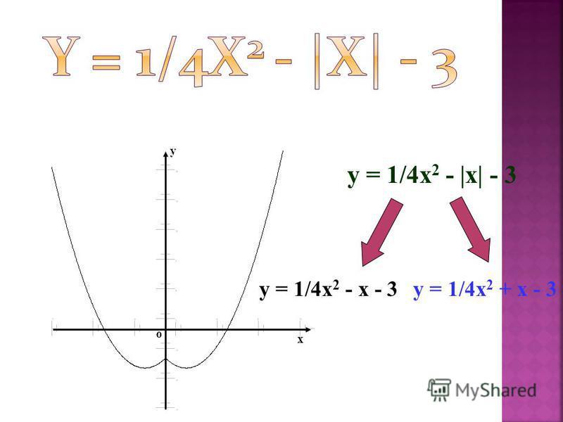 y = 1/4x 2 - |x| - 3 y = 1/4x 2 - x - 3y = 1/4x 2 + x - 3 y x o