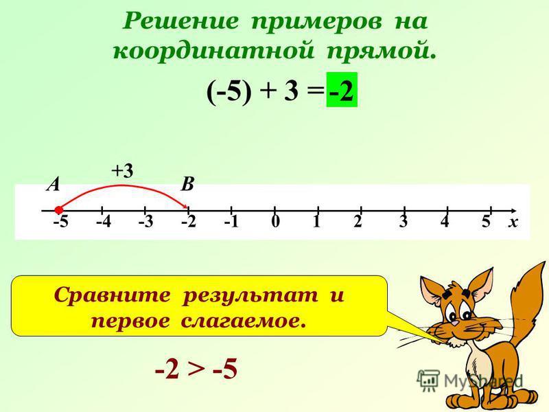 Решение примеров на координатной прямой. -5 -4 -3 -2 -1 0 1 2 3 4 5 х (-5) + 3 = +3 В -2 А Сравните результат и первое слагаемое. -2 > -5