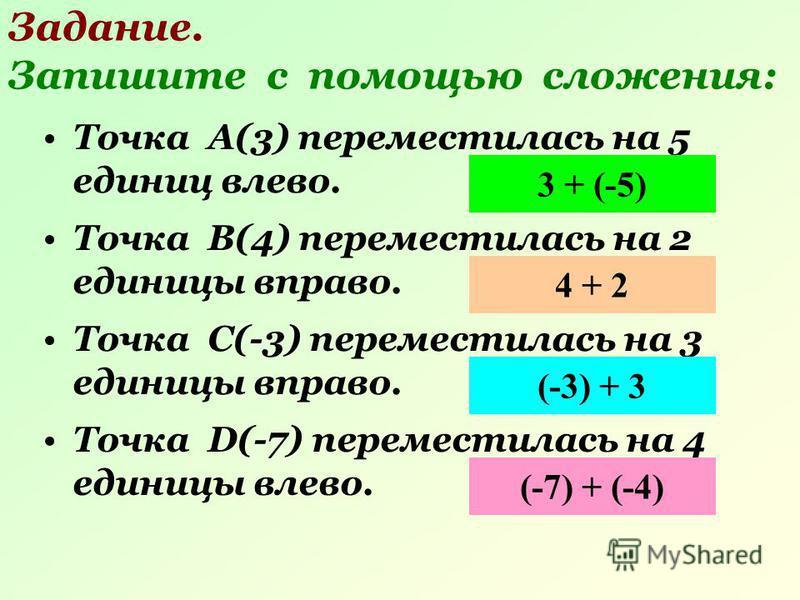 Задание. Запишите с помощью сложения: Точка А(3) переместилась на 5 единиц влево. 3 + (-5) Точка В(4) переместилась на 2 единицы вправо. 4 + 2 Точка С(-3) переместилась на 3 единицы вправо. (-3) + 3 Точка D(-7) переместилась на 4 единицы влево. (-7)