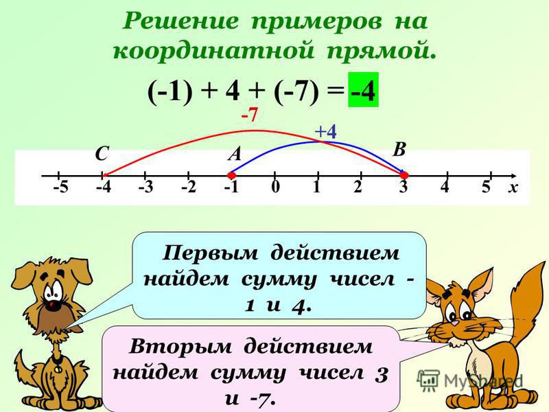 Решение примеров на координатной прямой. -5 -4 -3 -2 -1 0 1 2 3 4 5 х (-1) + 4 + (-7) = +4 А В -4 Первым действием найдем сумму чисел - 1 и 4. Вторым действием найдем сумму чисел 3 и -7. -7 С
